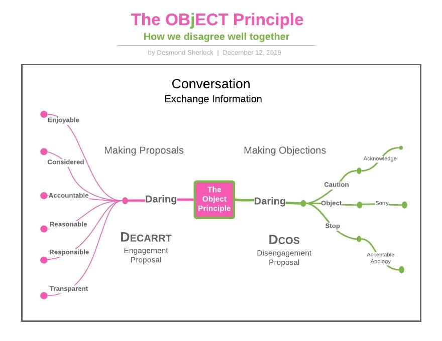 object_principle-2